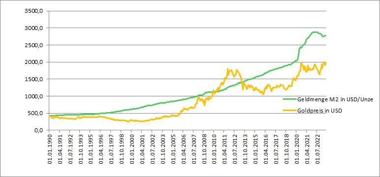 Goldpreis – Entwicklung und Vergleich zur Geldmenge