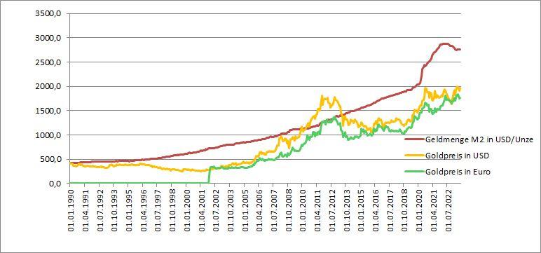 Goldpreis_Euro_Geldmenge_M2