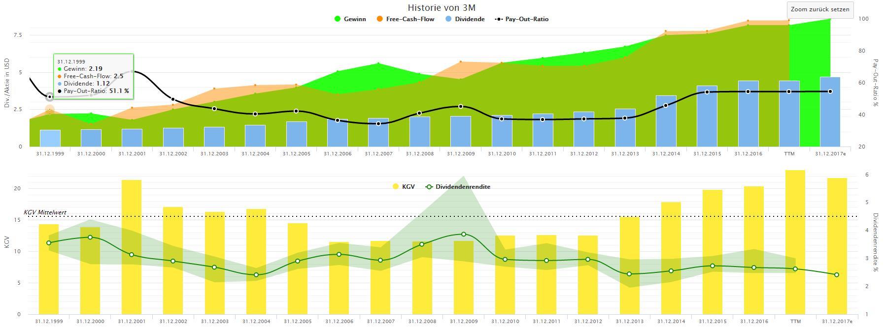 aktienfinder-charts