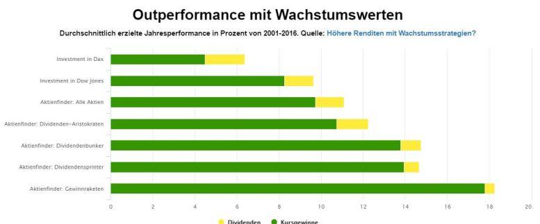 wachstumswerte-outperformance